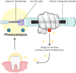 How Photocatalysis Works
